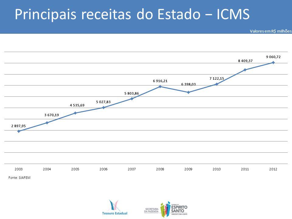 Principais receitas do Estado ICMS Fonte: SIAFEM Valores em R$ milhões