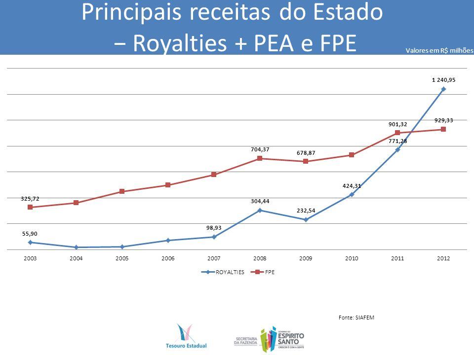 Principais receitas do Estado Royalties + PEA e FPE Fonte: SIAFEM Valores em R$ milhões