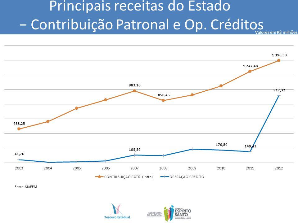 Principais receitas do Estado Contribuição Patronal e Op.