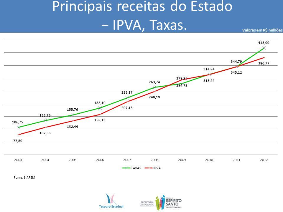 Principais receitas do Estado IPVA, Taxas. Fonte: SIAFEM Valores em R$ milhões