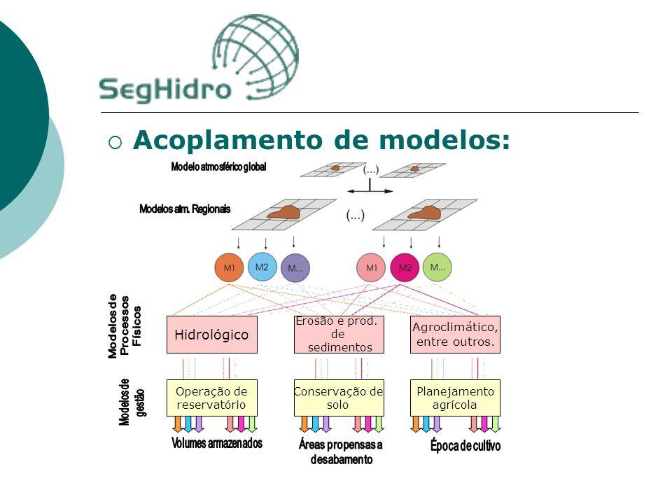 Acoplamento de modelos: Agroclimático, entre outros. Hidrológico Erosão e prod. de sedimentos Operação de reservatório Planejamento agrícola Conservaç