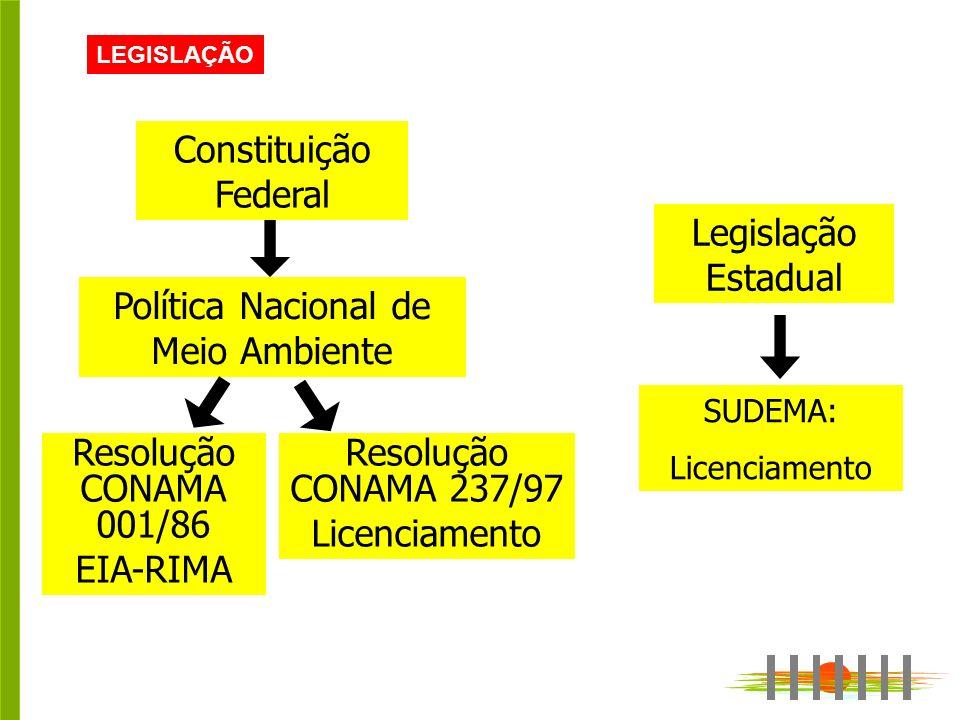 LEGISLAÇÃO Legislação Estadual SUDEMA: Licenciamento Constituição Federal Política Nacional de Meio Ambiente Resolução CONAMA 001/86 EIA-RIMA Resolução CONAMA 237/97 Licenciamento