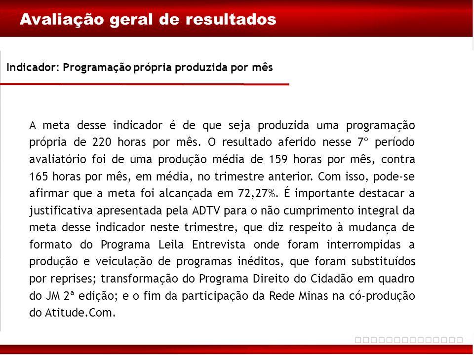 Avaliação geral de resultados Indicador: Programação própria produzida por mês A meta desse indicador é de que seja produzida uma programação própria