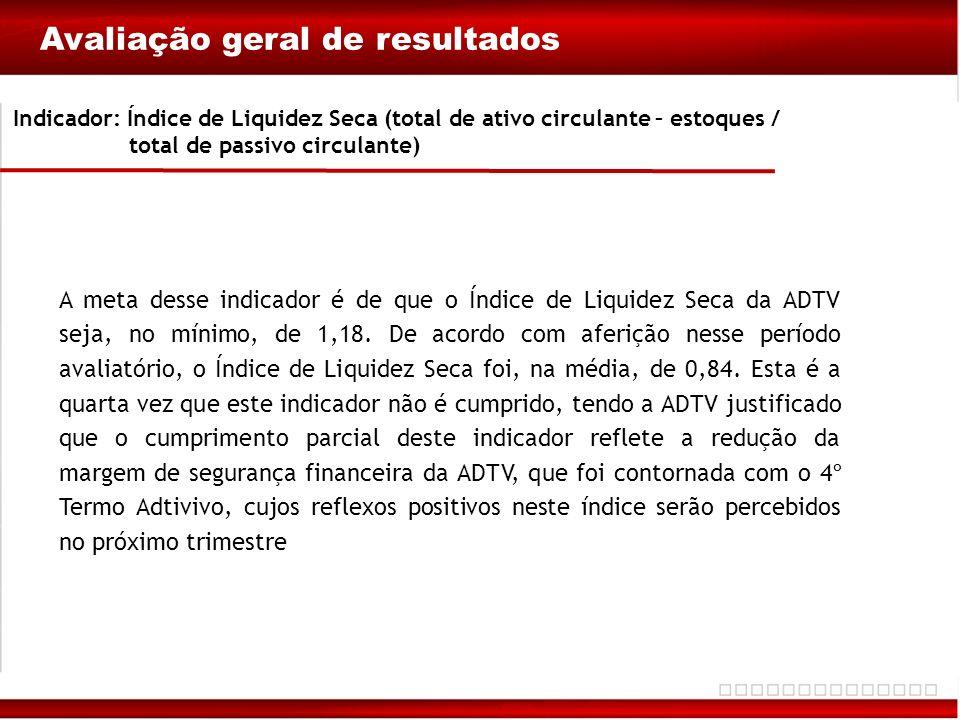 Avaliação geral de resultados Indicador: Índice de Liquidez Seca (total de ativo circulante – estoques / total de passivo circulante) A meta desse ind