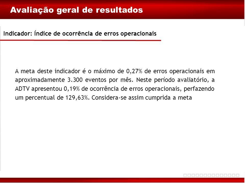 Avaliação geral de resultados Indicador: Índice de ocorrência de erros operacionais A meta deste indicador é o máximo de 0,27% de erros operacionais e