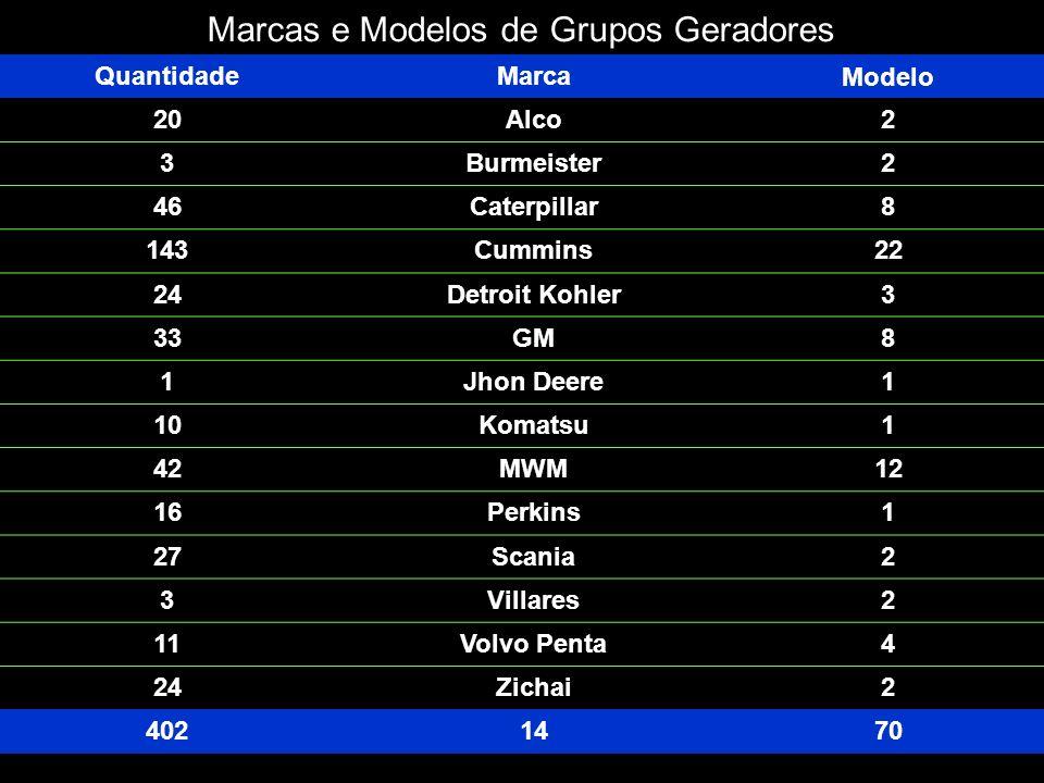 Marcas e Modelos de Grupos Geradores QuantidadeMarca Modelo 20Alco2 3Burmeister2 46Caterpillar8 143Cummins22 24Detroit Kohler3 33GM8 1Jhon Deere1 10Ko