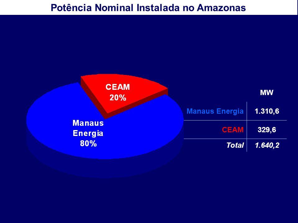 Potência Nominal Instalada no Amazonas MW Manaus Energia1.310,6 CEAM329,6 Total1.640,2