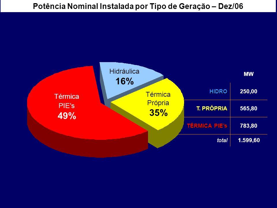 MW HIDRO250,00 T. PRÓPRIA 565,80 TÉRMICA PIEs 783,80 total1.599,60 Hidráulica 16% Térmica PIEs 49% Térmica Própria 35% Potência Nominal Instalada por
