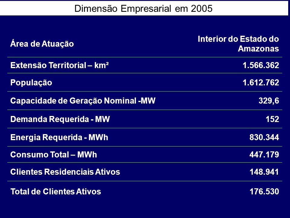 Dimensão Empresarial em 2005 Área de Atuação Interior do Estado do Amazonas Extensão Territorial – km²1.566.362 População1.612.762 Capacidade de Geraç
