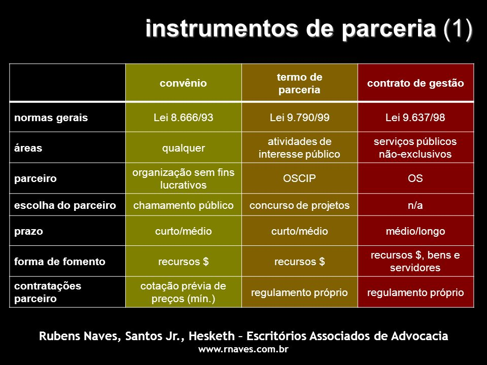 instrumentos de parceria (1) convênio termo de parceria contrato de gestão normas geraisLei 8.666/93Lei 9.790/99Lei 9.637/98 áreasqualquer atividades