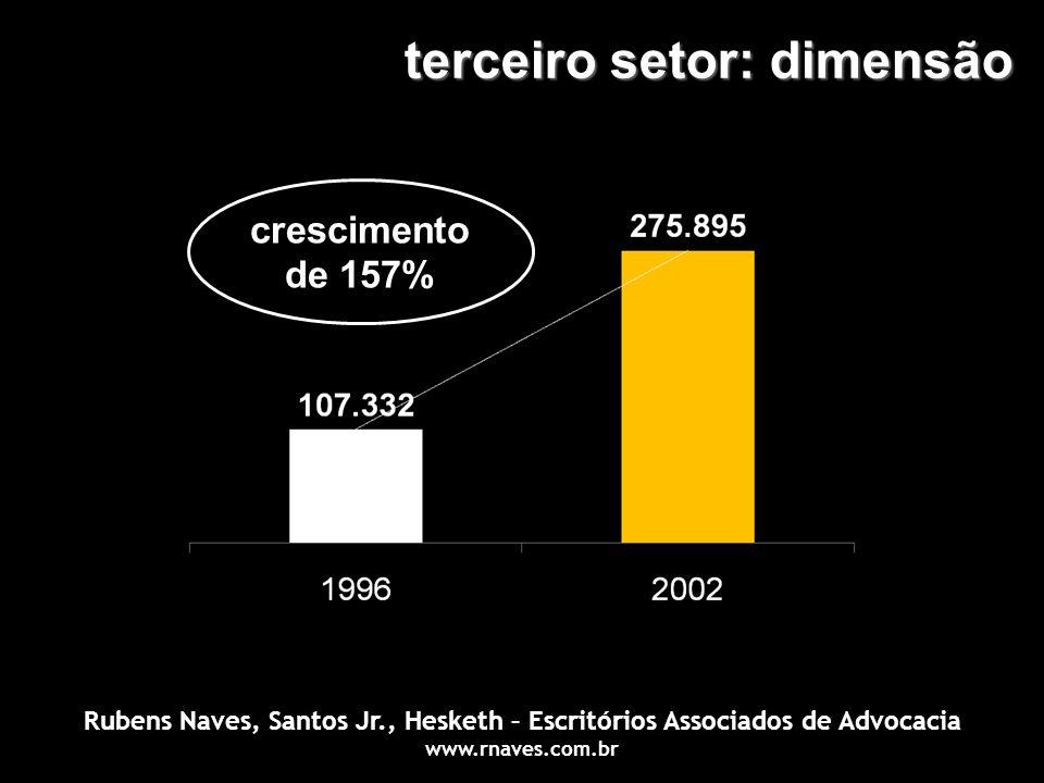 terceiro setor: dimensão crescimento de 157% Rubens Naves, Santos Jr., Hesketh – Escritórios Associados de Advocacia www.rnaves.com.br