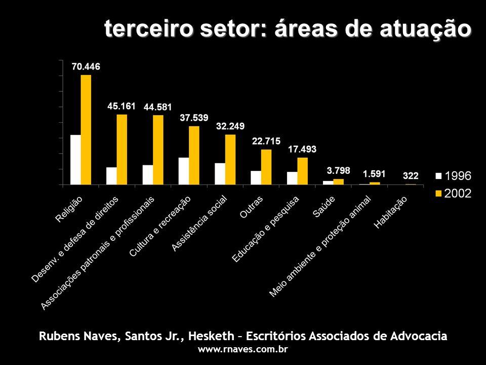 terceiro setor: áreas de atuação Rubens Naves, Santos Jr., Hesketh – Escritórios Associados de Advocacia www.rnaves.com.br