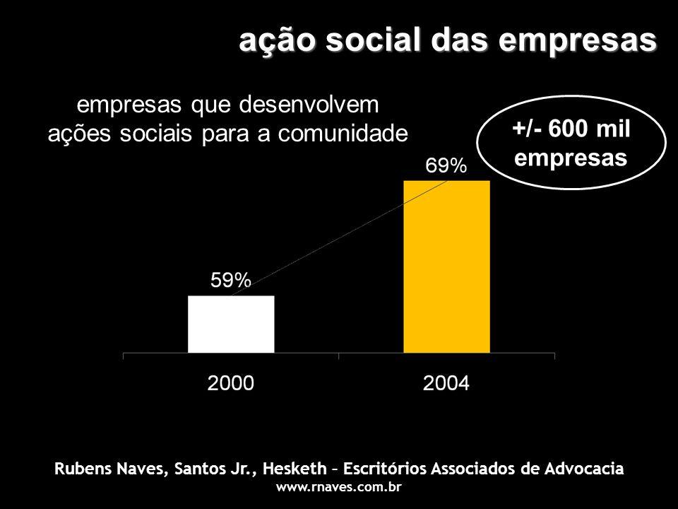 ação social das empresas empresas que desenvolvem ações sociais para a comunidade +/- 600 mil empresas Rubens Naves, Santos Jr., Hesketh – Escritórios
