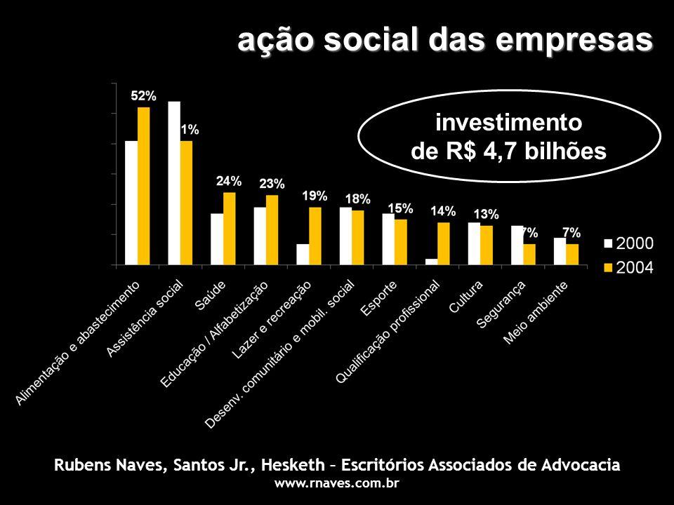 ação social das empresas investimento de R$ 4,7 bilhões Rubens Naves, Santos Jr., Hesketh – Escritórios Associados de Advocacia www.rnaves.com.br