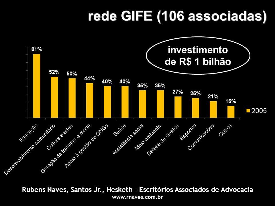 rede GIFE (106 associadas) investimento de R$ 1 bilhão Rubens Naves, Santos Jr., Hesketh – Escritórios Associados de Advocacia www.rnaves.com.br