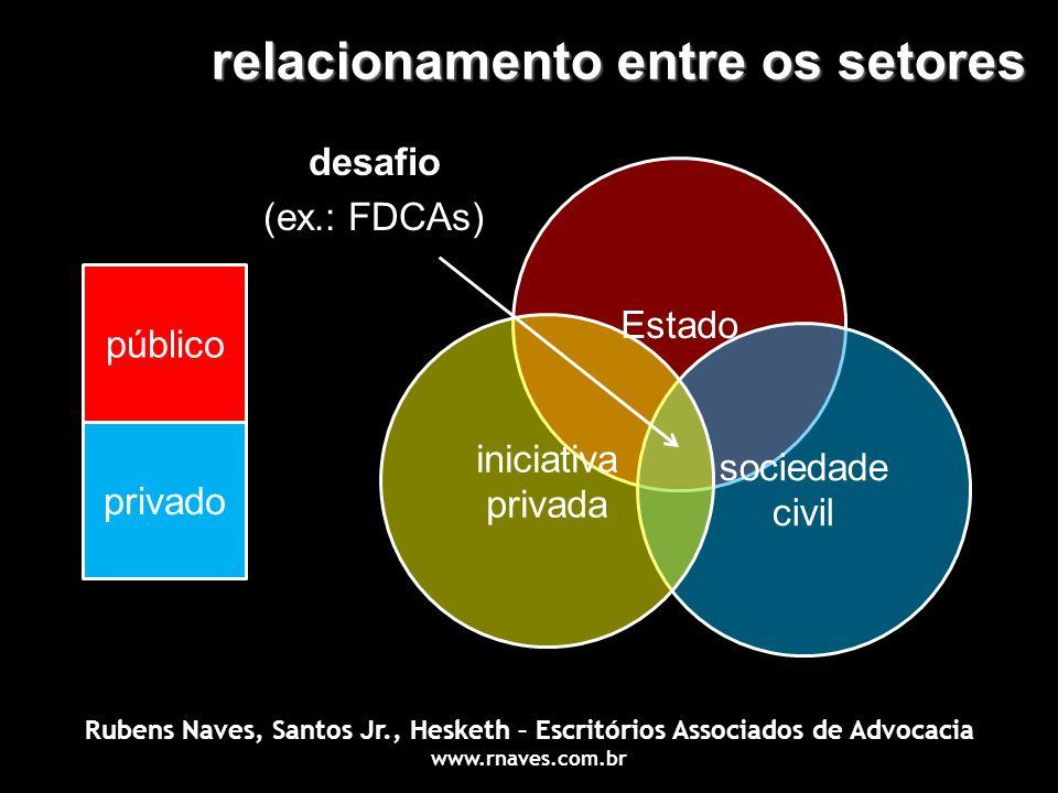 relacionamento entre os setores público privado Estado sociedade civil iniciativa privada desafio (ex.: FDCAs) Rubens Naves, Santos Jr., Hesketh – Esc