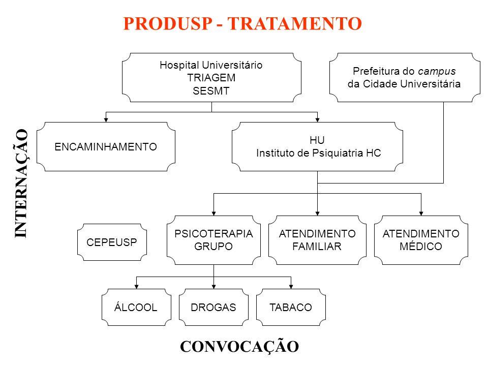 PRODUSP - TRATAMENTO Hospital Universitário TRIAGEM SESMT ENCAMINHAMENTO HU Instituto de Psiquiatria HC PSICOTERAPIA GRUPO ATENDIMENTO FAMILIAR ATENDIMENTO MÉDICO ÁLCOOLDROGASTABACO CONVOCAÇÃO INTERNAÇÃO CEPEUSP Prefeitura do campus da Cidade Universitária