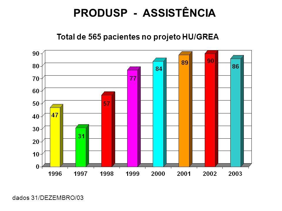 PRODUSP - ASSISTÊNCIA Total de 565 pacientes no projeto HU/GREA dados 31/DEZEMBRO/03