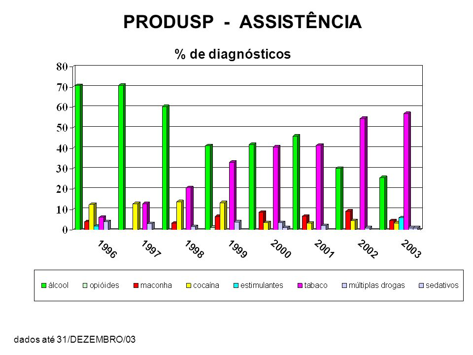 % de diagnósticos PRODUSP - ASSISTÊNCIA dados até 31/DEZEMBRO/03
