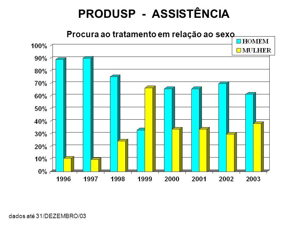 Procura ao tratamento em relação ao sexo PRODUSP - ASSISTÊNCIA dados até 31/DEZEMBRO/03