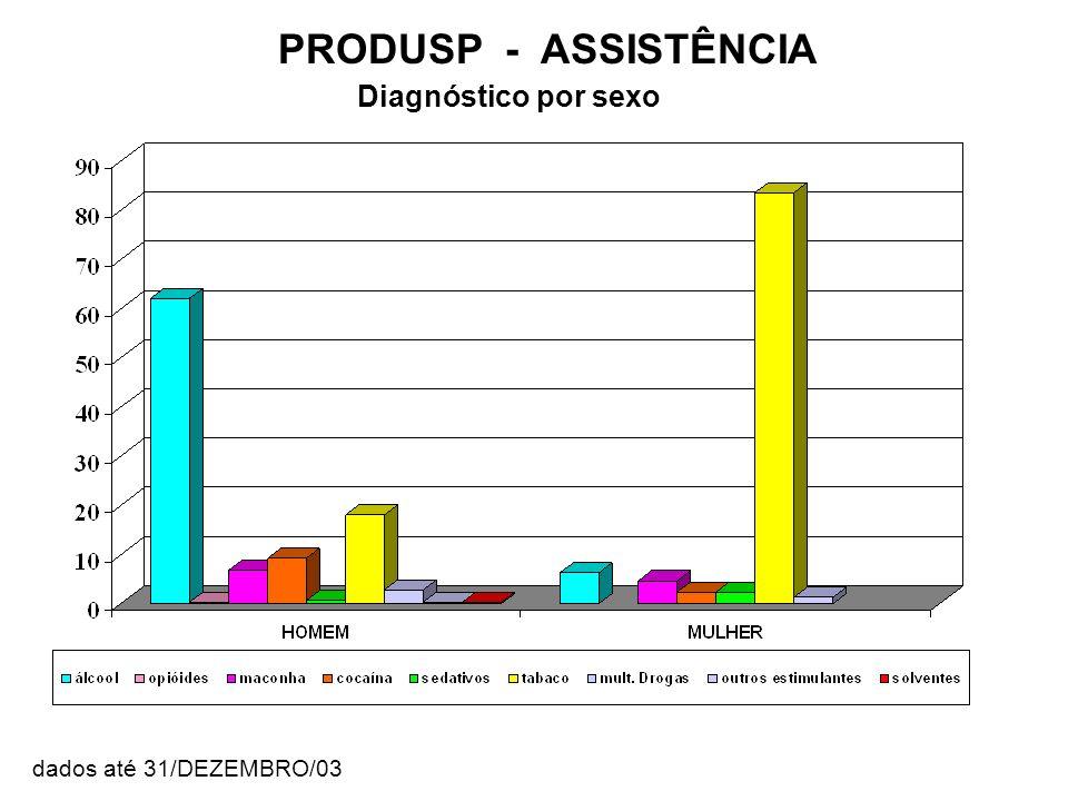 Diagnóstico por sexo PRODUSP - ASSISTÊNCIA dados até 31/DEZEMBRO/03