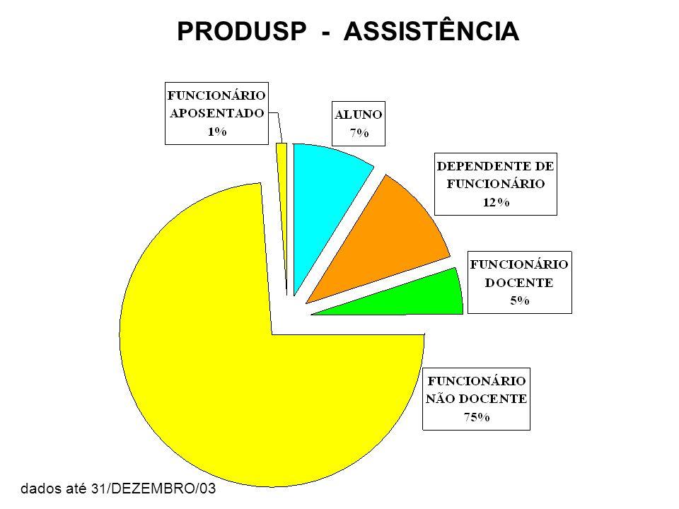 Categoria PRODUSP - ASSISTÊNCIA dados até 31 /DEZEMBRO/03