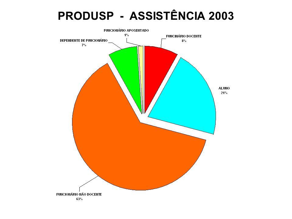 PRODUSP - ASSISTÊNCIA 2003