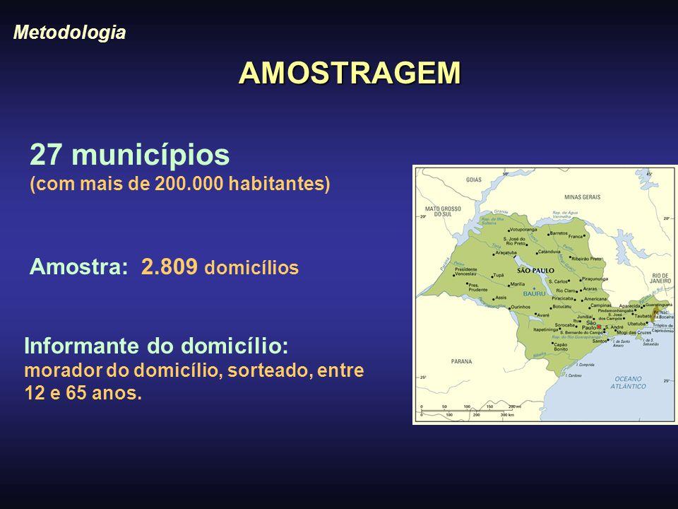 AMOSTRAGEM 27 municípios (com mais de 200.000 habitantes) Metodologia Informante do domicílio: morador do domicílio, sorteado, entre 12 e 65 anos. Amo