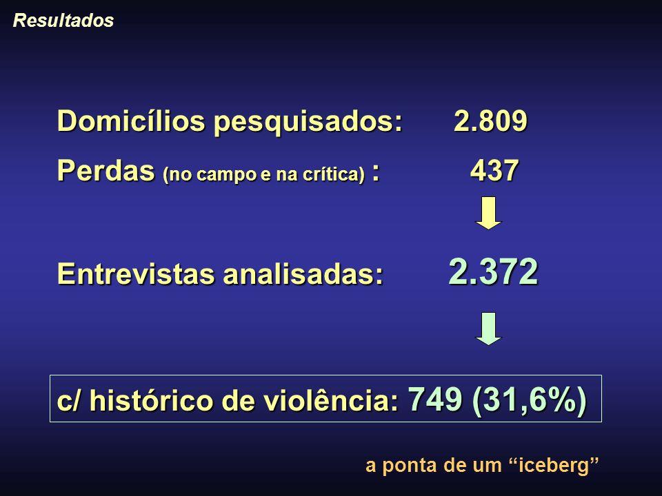 Domicílios pesquisados: 2.809 Perdas (no campo e na crítica) : 437 c/ histórico de violência: 749 (31,6%) Entrevistas analisadas: 2.372 Resultados a p