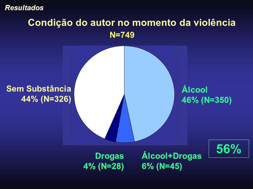 N=749 Álcool 46% (N=350) Álcool+Drogas 6% (N=45) Drogas 4% (N=28) Sem Substância 44% (N=326) Resultados Condição do autor no momento da violência Álco