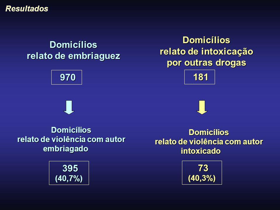 Domicílios relato de embriaguez Resultados 970 970 395 (40,7%) 395 (40,7%) Domicílios relato de violência com autor embriagado Domicílios relato de in