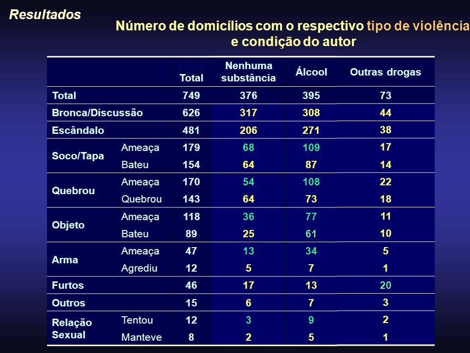 Resultados Número de domicílios com o respectivo tipo de violência e condição do autor Outras drogas 73 44 38 17 14 22 18 11 10 5 1 20 3 2 1 Nenhuma s