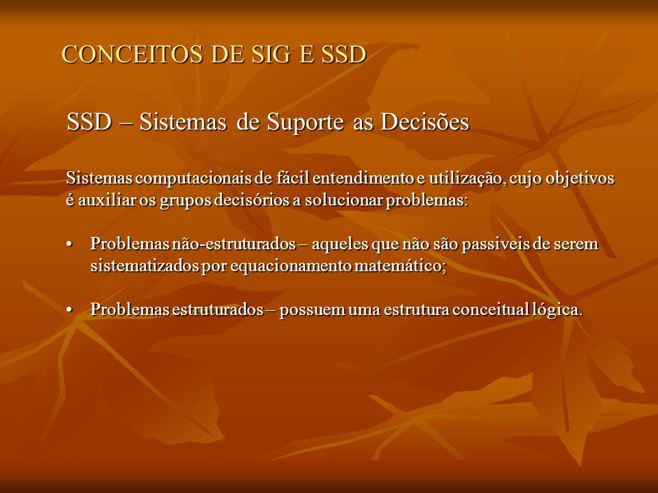 SSD – Sistemas de Suporte as Decisões São compostos de três partes: SSD Interface Gráfica (módulo diálogo) Base de Dados Modelos (otimização e simulação) (Walsh, 1993)