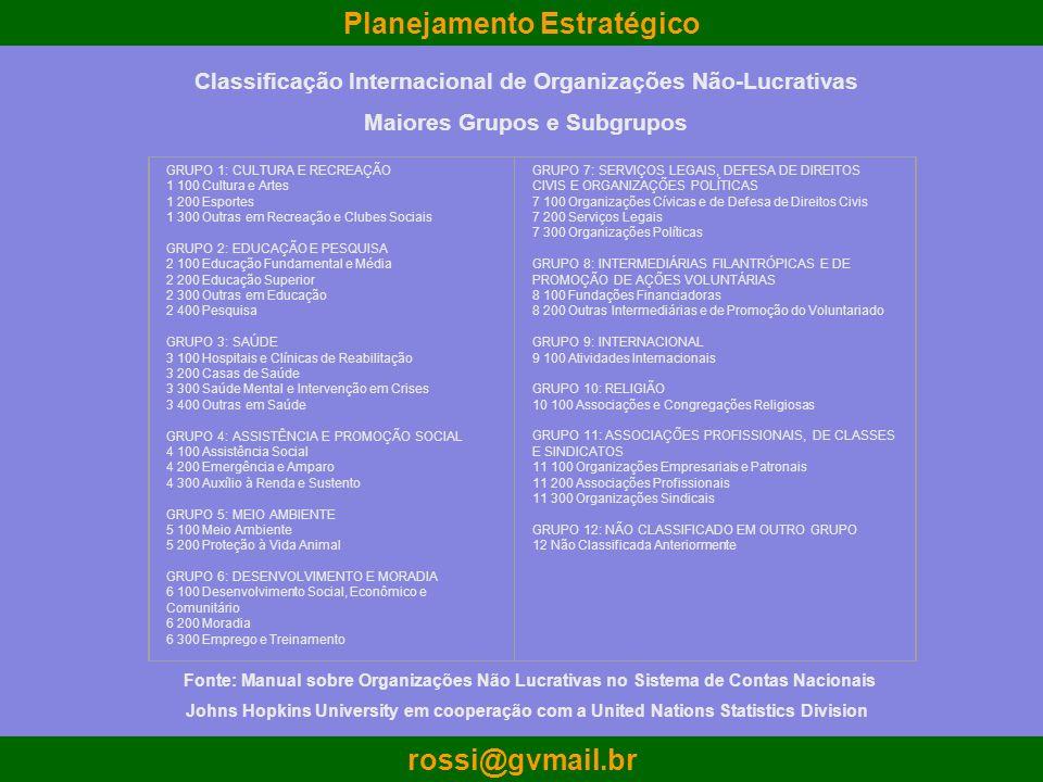 Planejamento Estratégico rossi@gvmail.br GRUPO 1: CULTURA E RECREAÇÃO 1 100 Cultura e Artes 1 200 Esportes 1 300 Outras em Recreação e Clubes Sociais