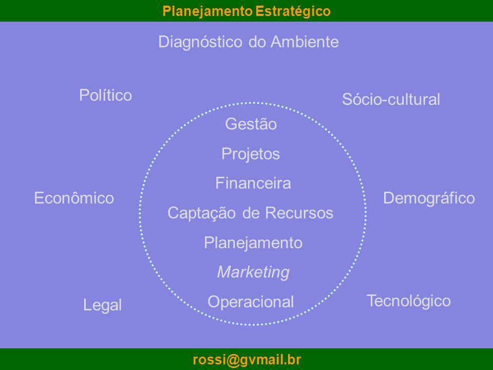 Planejamento Estratégico rossi@gvmail.br Diagnóstico do Ambiente Gestão Projetos Financeira Captação de Recursos Planejamento Marketing Operacional Po
