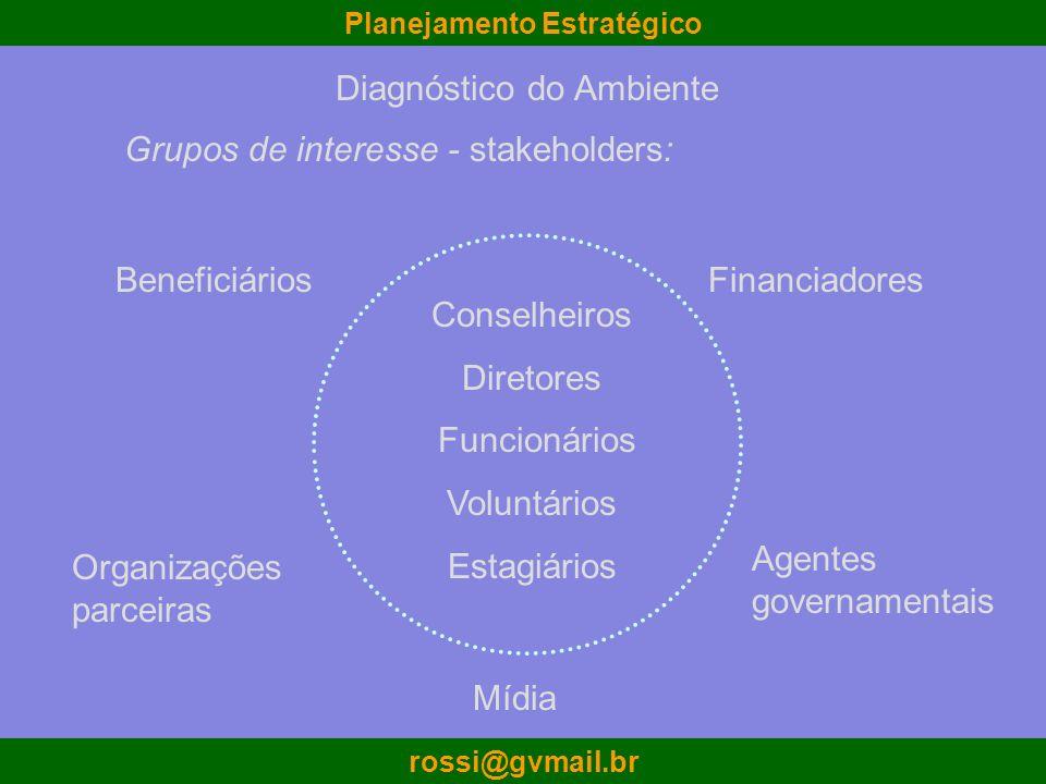 Planejamento Estratégico rossi@gvmail.br Conselheiros Diretores Funcionários Voluntários Estagiários BeneficiáriosFinanciadores Agentes governamentais
