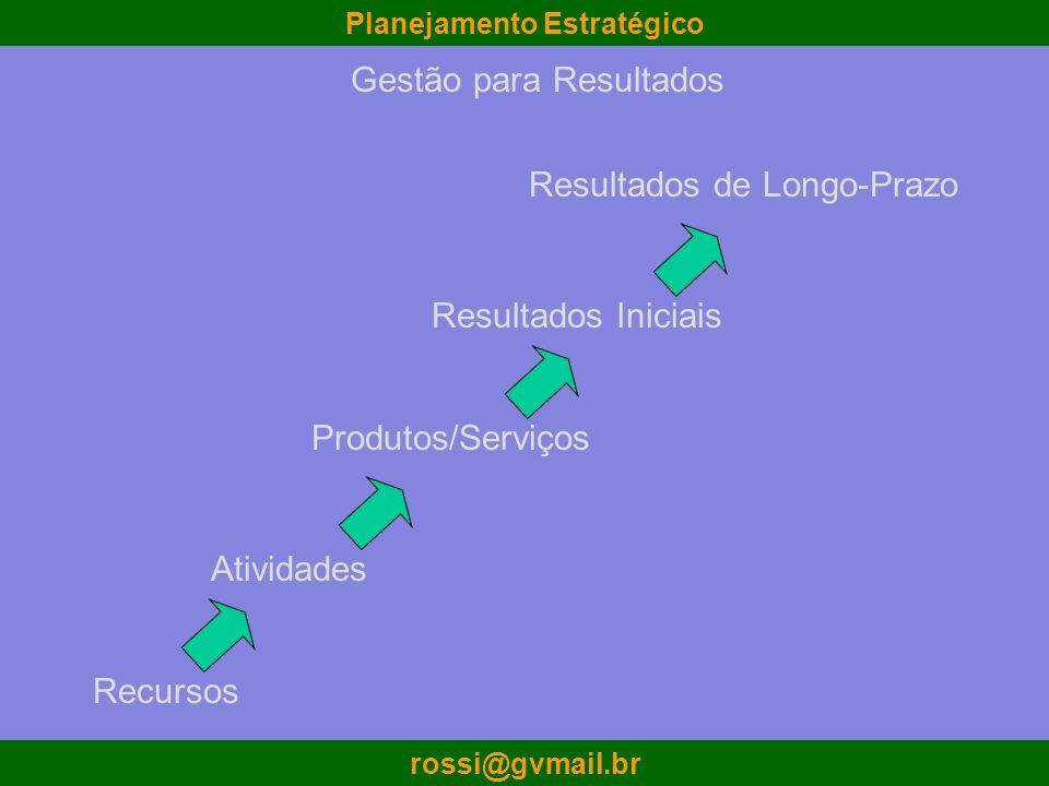 Planejamento Estratégico rossi@gvmail.br Recursos Atividades Resultados de Longo-Prazo Resultados Iniciais Produtos/Serviços Gestão para Resultados