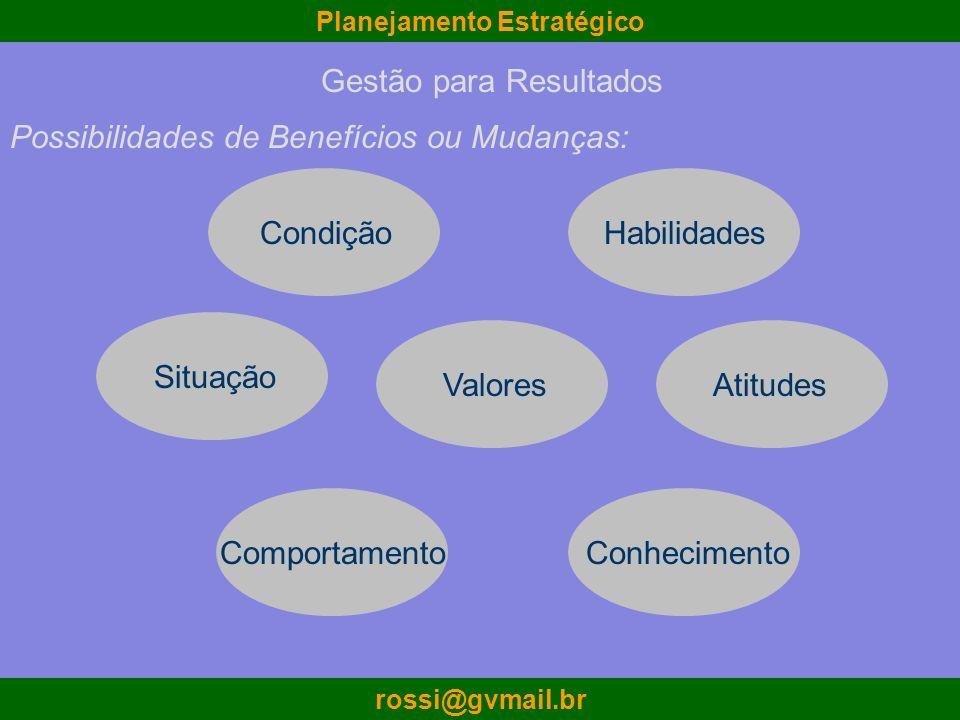 Planejamento Estratégico rossi@gvmail.br Possibilidades de Benefícios ou Mudanças: Conhecimento Atitudes Valores Habilidades Comportamento CondiçãoSit
