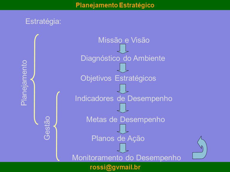rossi@gvmail.br Missão e Visão Diagnóstico do Ambiente Objetivos Estratégicos Indicadores de Desempenho Metas de Desempenho Monitoramento do Desempenh