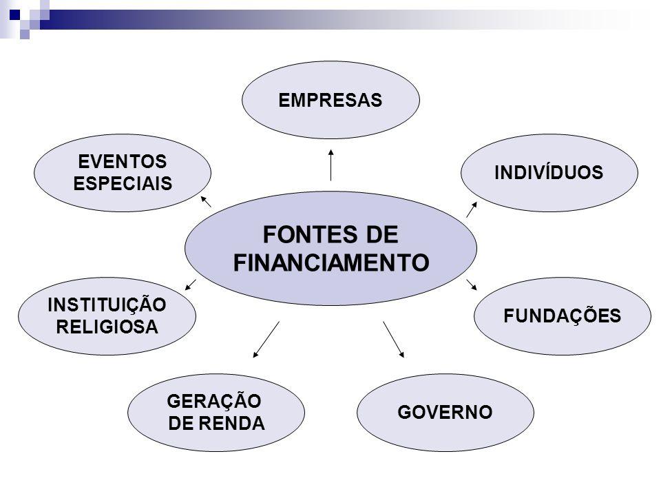 Motivação Organização Apoio indireto para conseguir outros doadores Estruturação Desenvolvimento da Comunidade