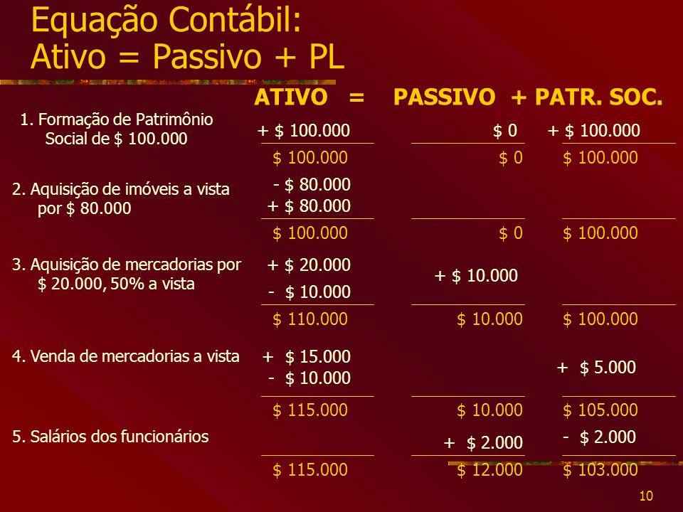 10 Equação Contábil: Ativo = Passivo + PL 1.