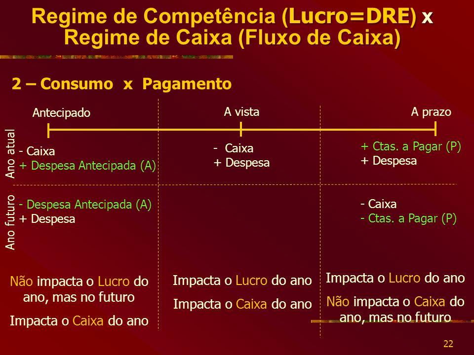 22 Regime de Competência ( Lucro=DRE ) x Regime de Caixa (Fluxo de Caixa) 2 – Consumo x Pagamento - Caixa + Despesa + Ctas.