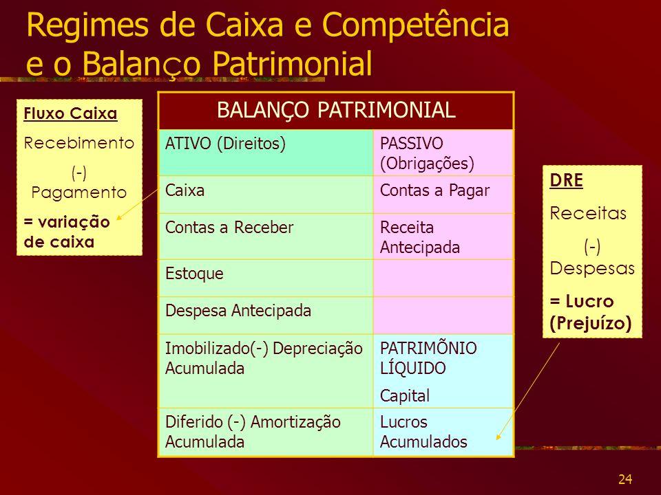 24 Regimes de Caixa e Competência e o Balan ç o Patrimonial Regimes de Caixa e Competência e o Balan ç o Patrimonial BALANÇO PATRIMONIAL ATIVO (Direitos)PASSIVO (Obrigações) CaixaContas a Pagar Contas a ReceberReceita Antecipada Estoque Despesa Antecipada Imobilizado(-) Depreciação Acumulada PATRIMÕNIO LÍQUIDO Capital Diferido (-) Amortização Acumulada Lucros Acumulados DRE Receitas (-) Despesas = Lucro (Prejuízo) Fluxo Caixa Recebimento (-) Pagamento = variação de caixa