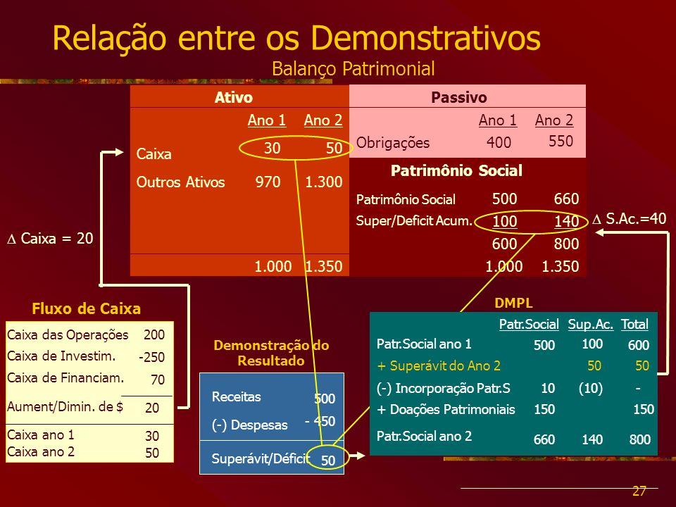 27 Relação entre os Demonstrativos Balanço Patrimonial AtivoPassivo Patrimônio Social Super/Deficit Acum.