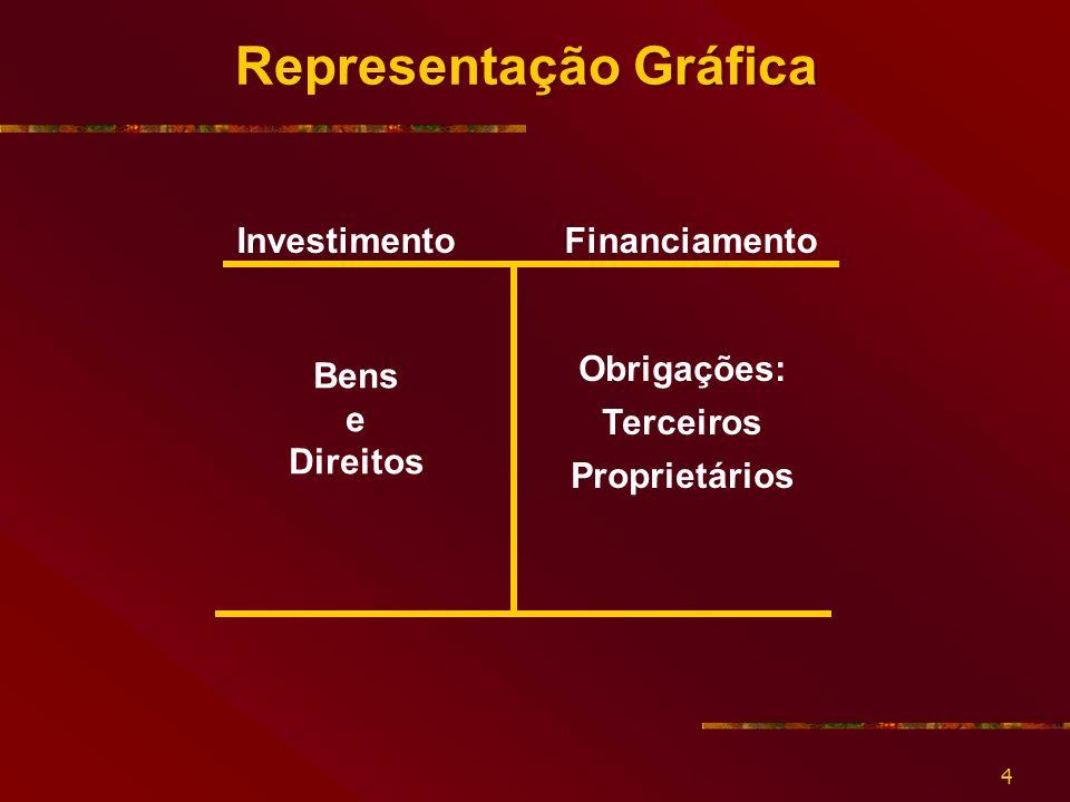 4 Representação Gráfica Investimento Financiamento Bens e Direitos Obrigações: Terceiros Proprietários