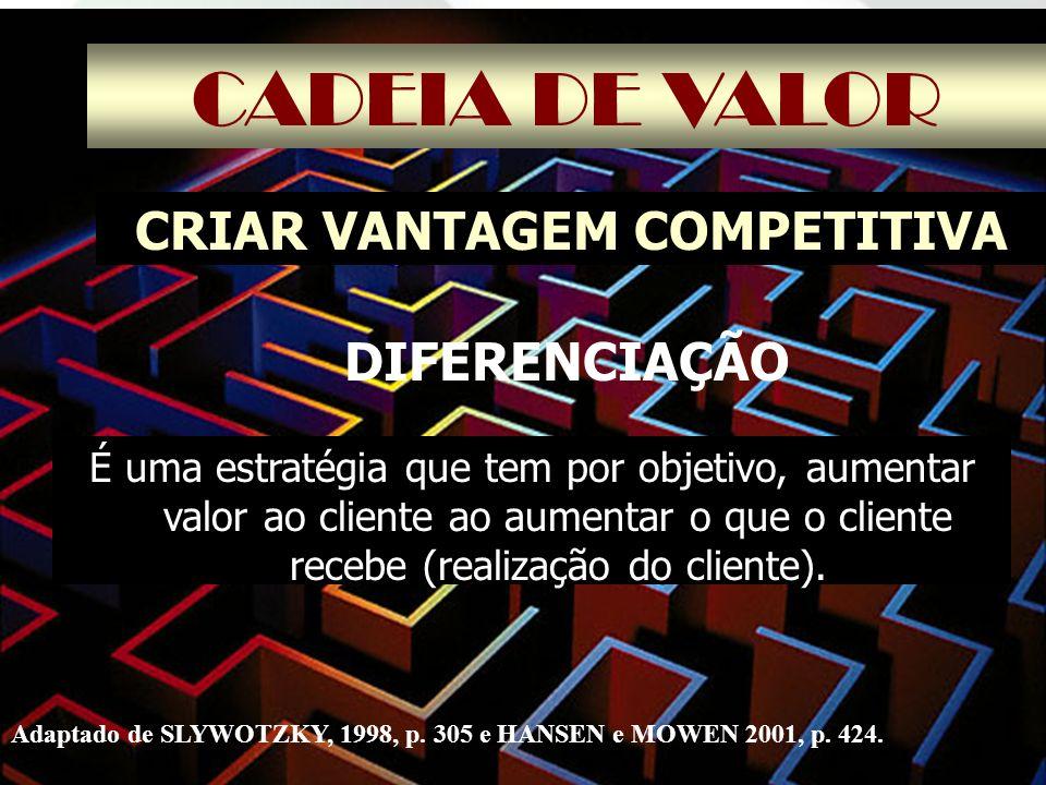 CADEIA DE VALOR CRIAR VANTAGEM COMPETITIVA É uma estratégia que tem por objetivo, aumentar valor ao cliente ao aumentar o que o cliente recebe (realiz