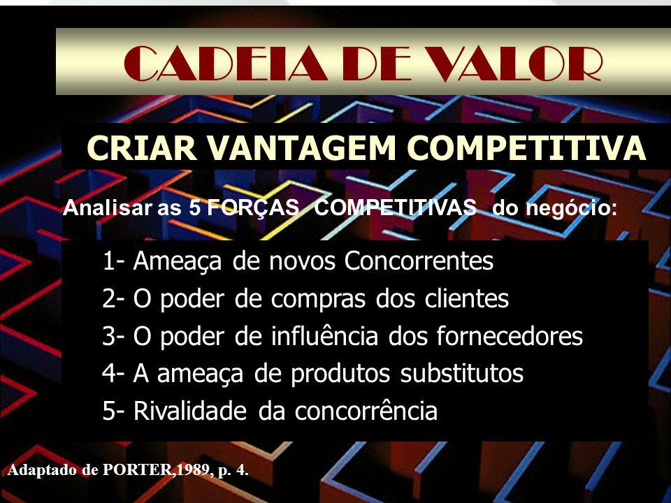 CADEIA DE VALOR CRIAR VANTAGEM COMPETITIVA 1- Ameaça de novos Concorrentes 2- O poder de compras dos clientes 3- O poder de influência dos fornecedore