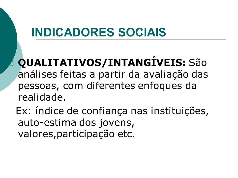 INDICADORES SOCIAIS QUANTITATIVOS/TANGÍVEIS: são aqueles que se referem às ocorrências concretas, podendo se medidos objetivamente. Ex: taxa de desemp