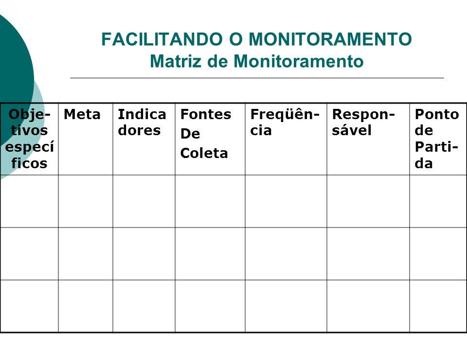 PLANO DE MONITORAMENTO O que vamos monitorar? Que instrumentos de monitoramento vamos utilizar? Quando monitorar? Quem participará do processo de moni