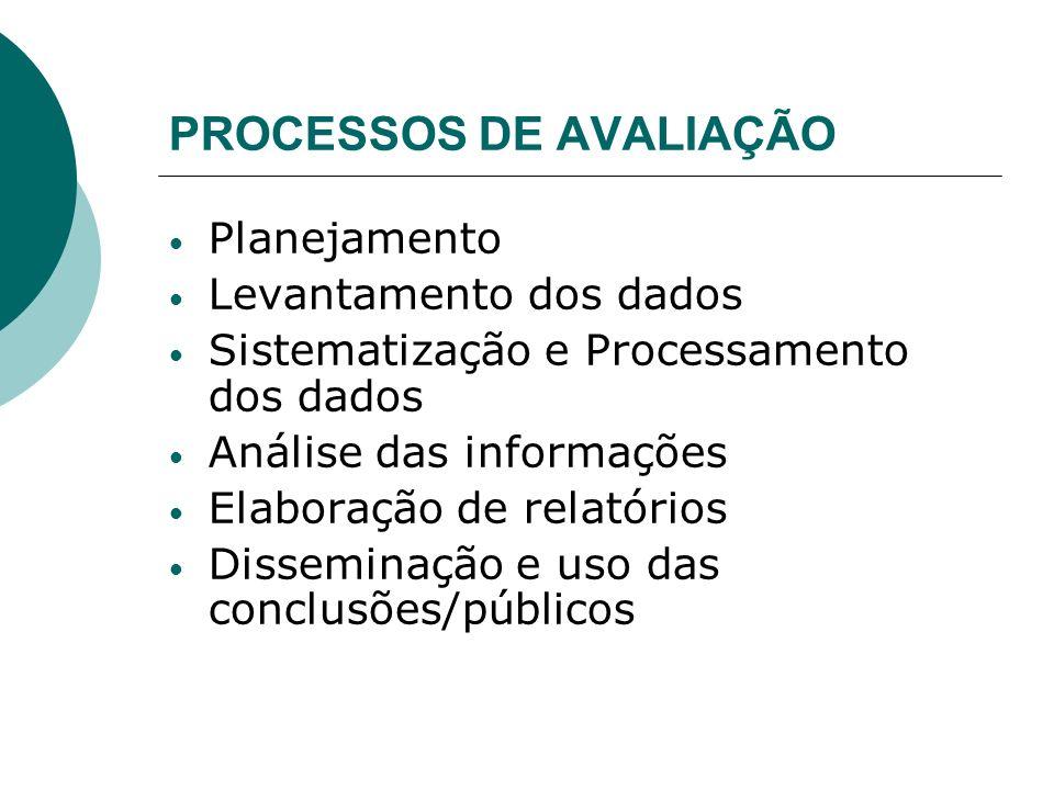 AVALIAÇÃO A avaliação buscará explicações para os resultados, analisando as atividades executadas e os objetivos elaborados no projeto, estando presen
